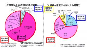 東京圏における遅延の原因について